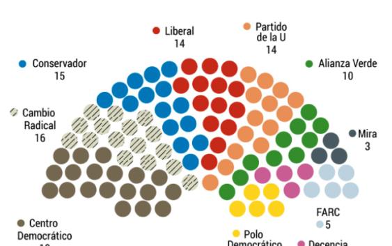 Los partidos tradicionales mantienen predominio en el congreso y las fuerzas alternativas logran nuevos espacios