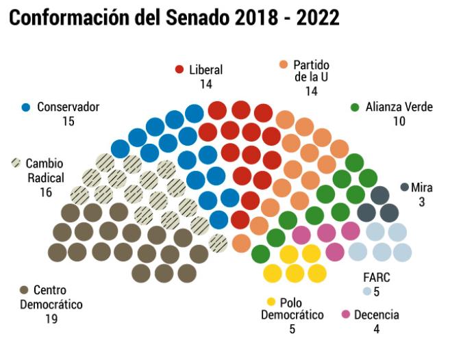 Los partidos tradicionales mantienen predominio en el parlamento y las fuerzas alternativas logran nuevos espacios