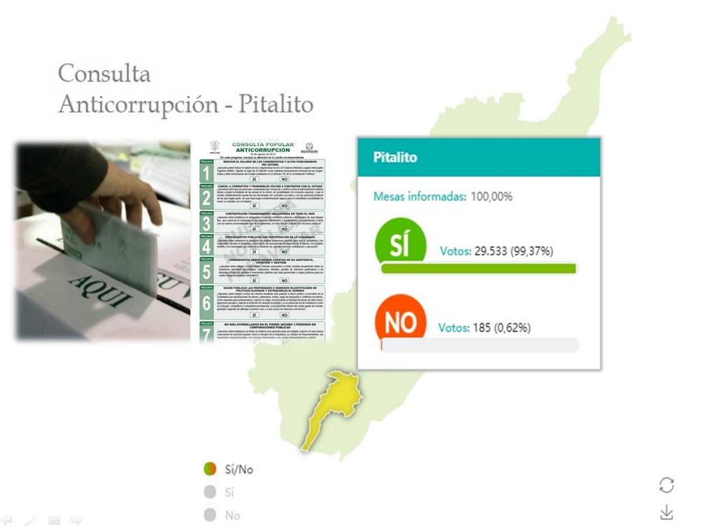 Más de treinta mil ciudadanos en Pitalito votaron en la Consulta Anticorrupción